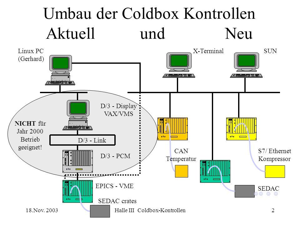 18.Nov. 2003Halle III Coldbox-Kontrollen2 Umbau der Coldbox Kontrollen Aktuell und Neu D/3 - Link D/3 - PCM D/3 - Display VAX/VMS EPICS - VME SEDAC cr