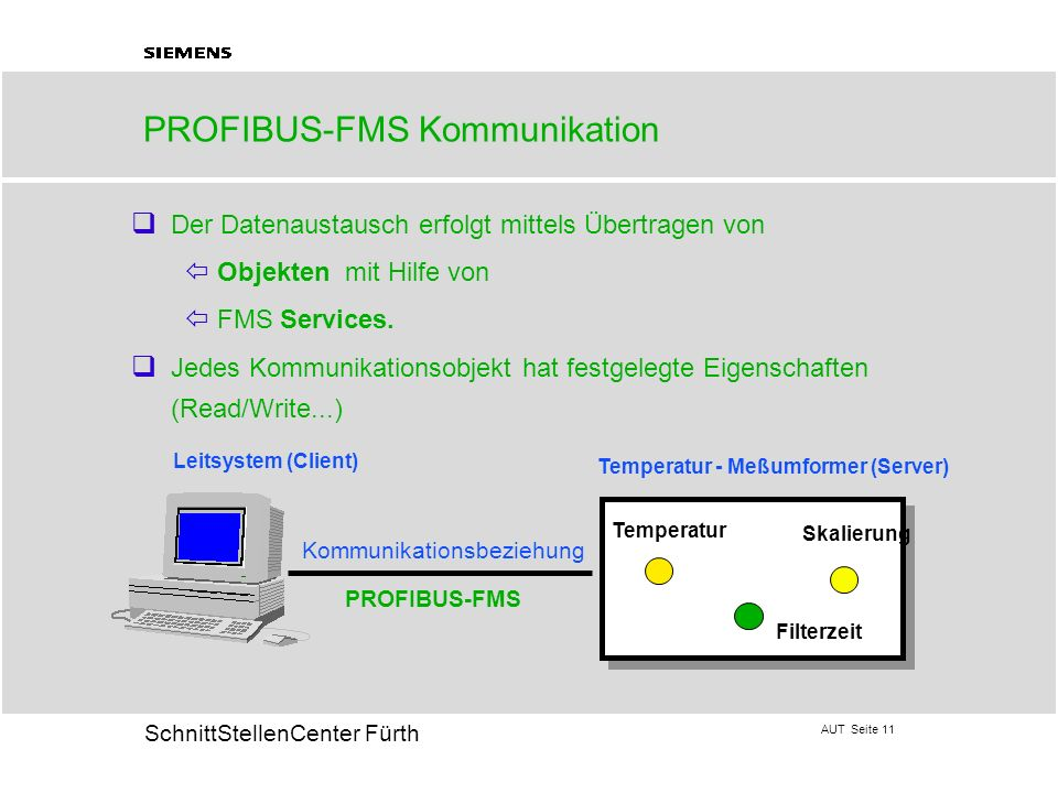 AUT Seite 11 20 SchnittStellenCenter Fürth PROFIBUS-FMS Kommunikation q Der Datenaustausch erfolgt mittels Übertragen von ï Objekten mit Hilfe von ï F