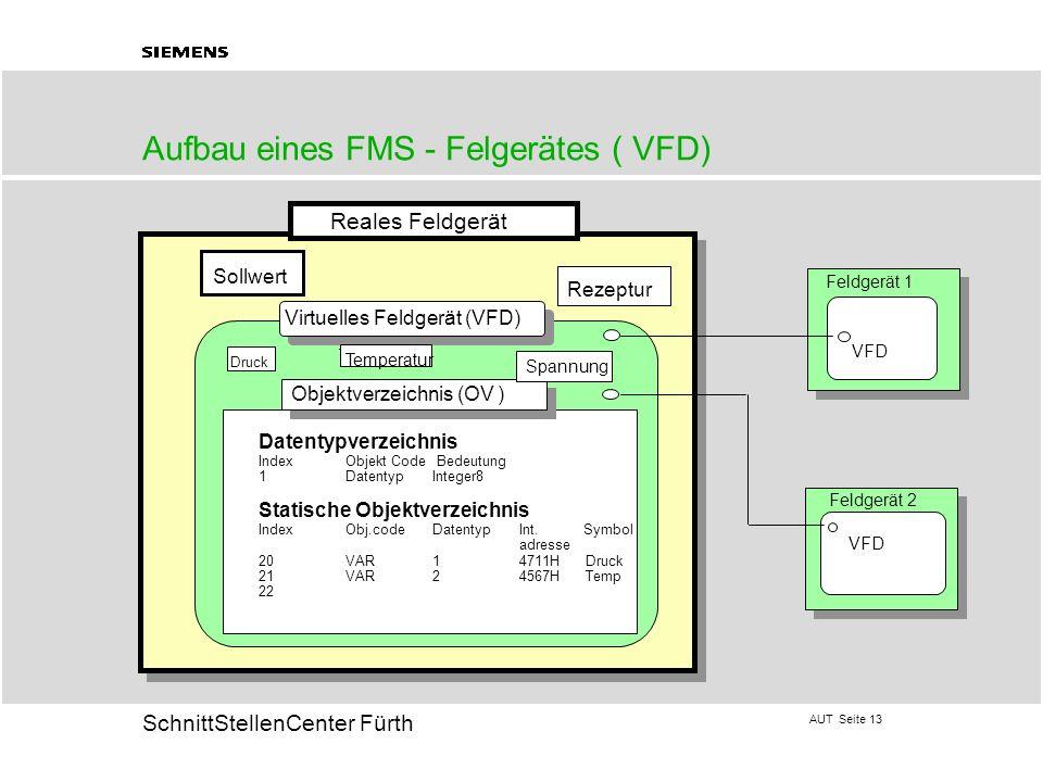AUT Seite 13 20 SchnittStellenCenter Fürth Aufbau eines FMS - Felgerätes ( VFD) Objektverzeichnis (OV ) Virtuelles Feldgerät (VFD) Reales Feldgerät So