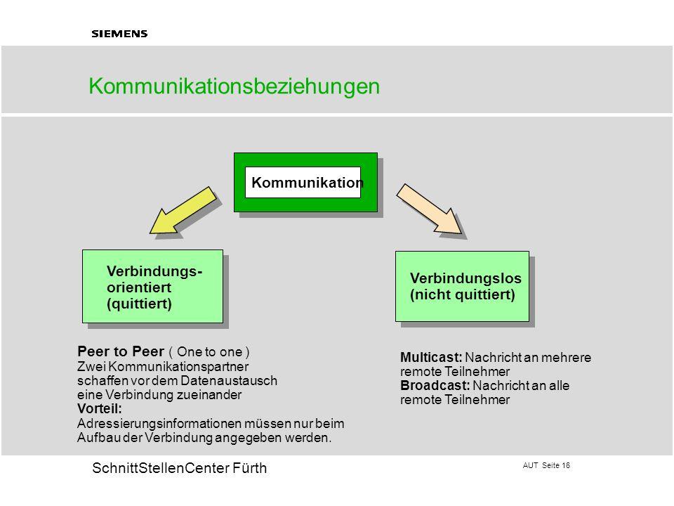 AUT Seite 16 20 SchnittStellenCenter Fürth Kommunikationsbeziehungen Verbindungs- orientiert (quittiert) Verbindungslos (nicht quittiert) Kommunikatio