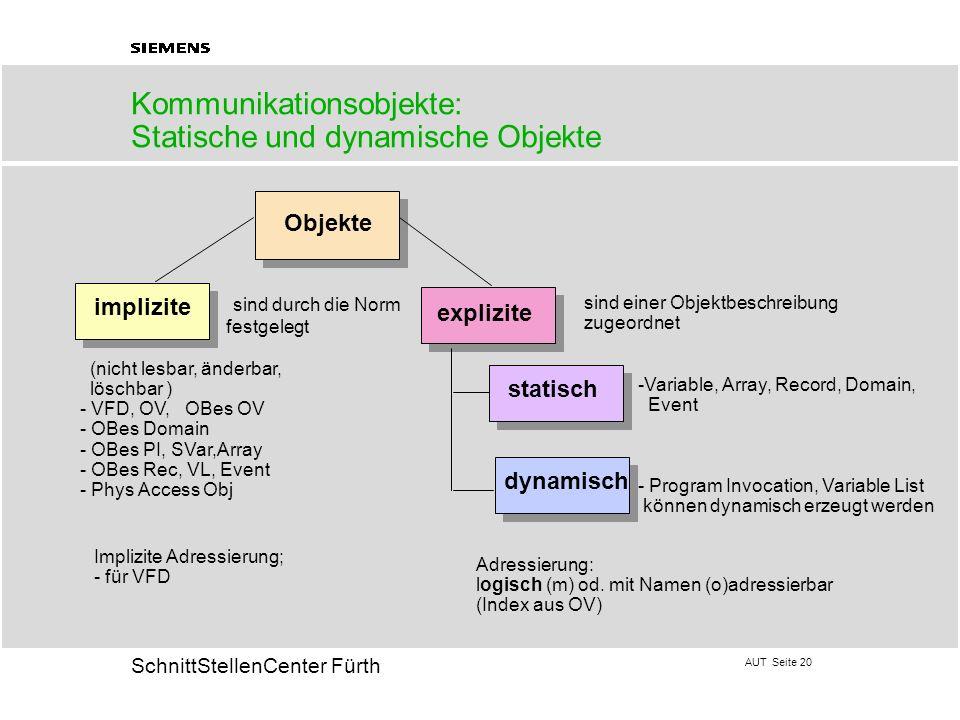 AUT Seite 20 20 SchnittStellenCenter Fürth Kommunikationsobjekte: Statische und dynamische Objekte Objekte implizite explizite statisch dynamisch (nic