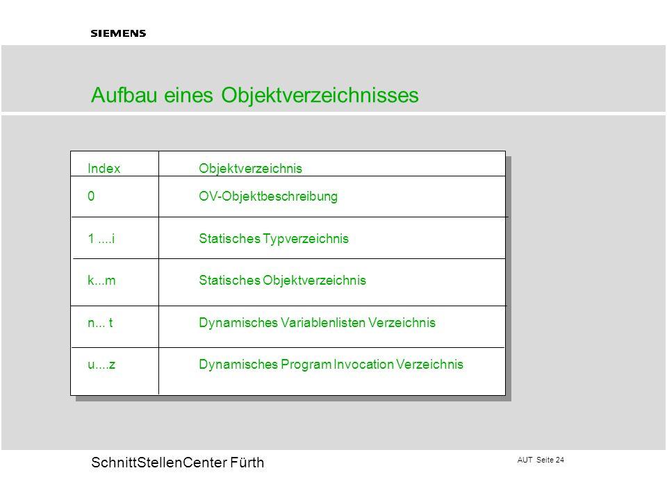 AUT Seite 24 20 SchnittStellenCenter Fürth Aufbau eines Objektverzeichnisses IndexObjektverzeichnis 0OV-Objektbeschreibung 1....iStatisches Typverzeic