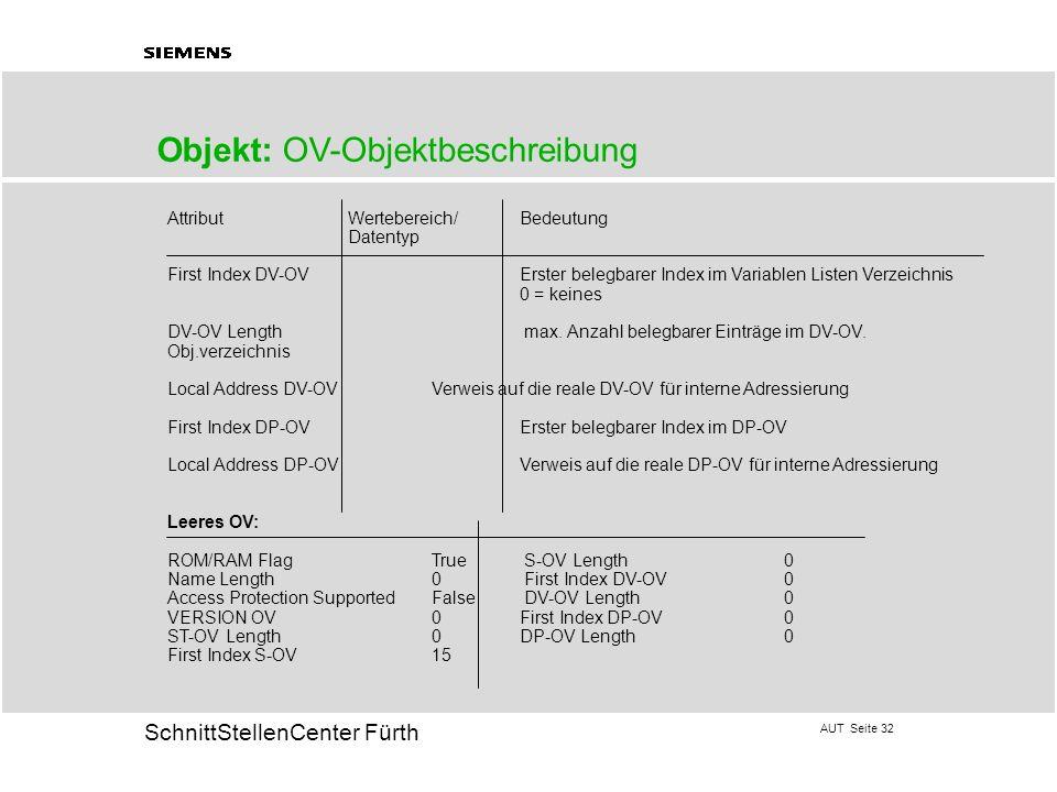 AUT Seite 32 20 SchnittStellenCenter Fürth Objekt: OV-Objektbeschreibung Attribut Wertebereich/Bedeutung Datentyp First Index DV-OVErster belegbarer I