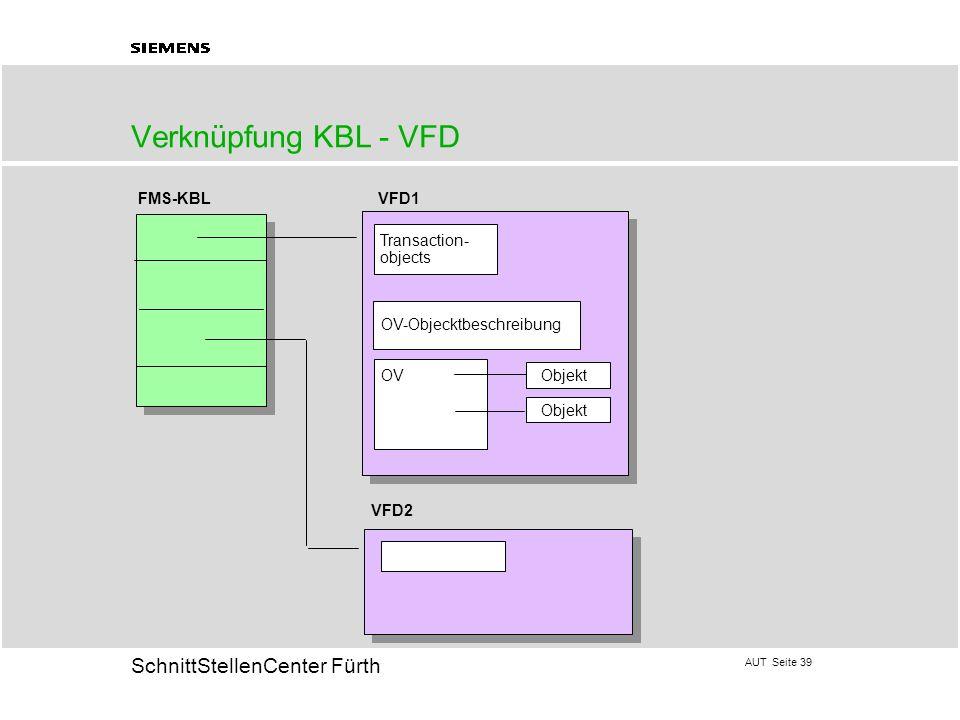 AUT Seite 39 20 SchnittStellenCenter Fürth Verknüpfung KBL - VFD Transaction- objects OV-Objecktbeschreibung OVObjekt Objekt FMS-KBLVFD1 VFD2