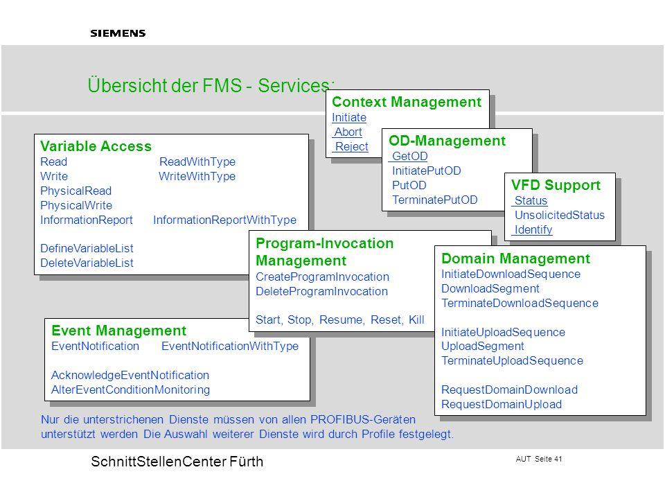 AUT Seite 41 20 SchnittStellenCenter Fürth Übersicht der FMS - Services: Event Management EventNotification EventNotificationWithType AcknowledgeEvent
