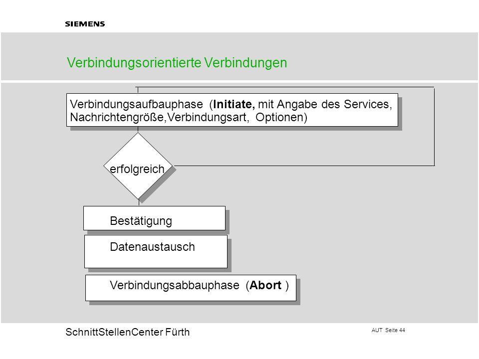 AUT Seite 44 20 SchnittStellenCenter Fürth Verbindungsorientierte Verbindungen Verbindungsaufbauphase (Initiate, mit Angabe des Services, Nachrichteng