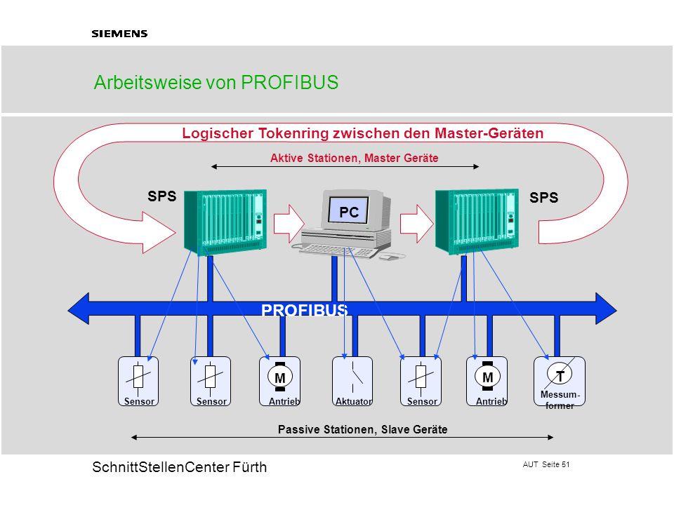 AUT Seite 51 20 SchnittStellenCenter Fürth SPS PROFIBUS Aktive Stationen, Master Geräte AntriebAktuator Messum- former Passive Stationen, Slave Geräte