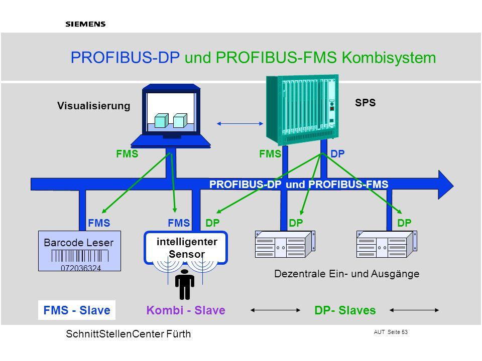 AUT Seite 53 20 SchnittStellenCenter Fürth PROFIBUS-DP und PROFIBUS-FMS Kombisystem Visualisierung FMS DP Dezentrale Ein- und Ausgänge Barcode Leser 0