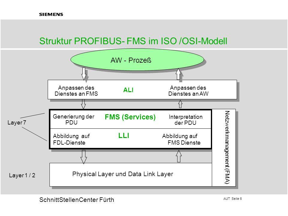 AUT Seite 6 20 SchnittStellenCenter Fürth Struktur PROFIBUS- FMS im ISO /OSI-Modell AW - Prozeß Physical Layer und Data Link Layer Abbildung auf LLI A