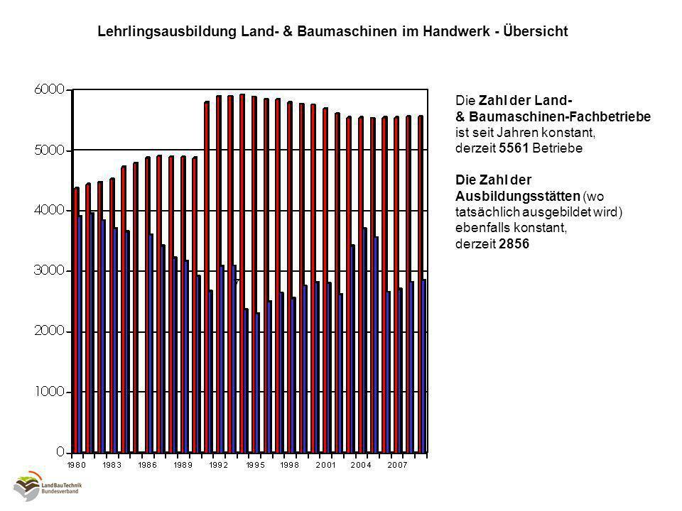 Jeweils am 01-01 eines Jahres Lehrlingsausbildung Land- & Baumaschinen im Handwerk - Entwicklung *Die Lehrlingszahlen Land- & Baumaschinen im Handwerk: *7024 Lehrlinge (+2,0% zum VJ) *bislang seit Jahren konstant, 2008 deutlich gestiegen