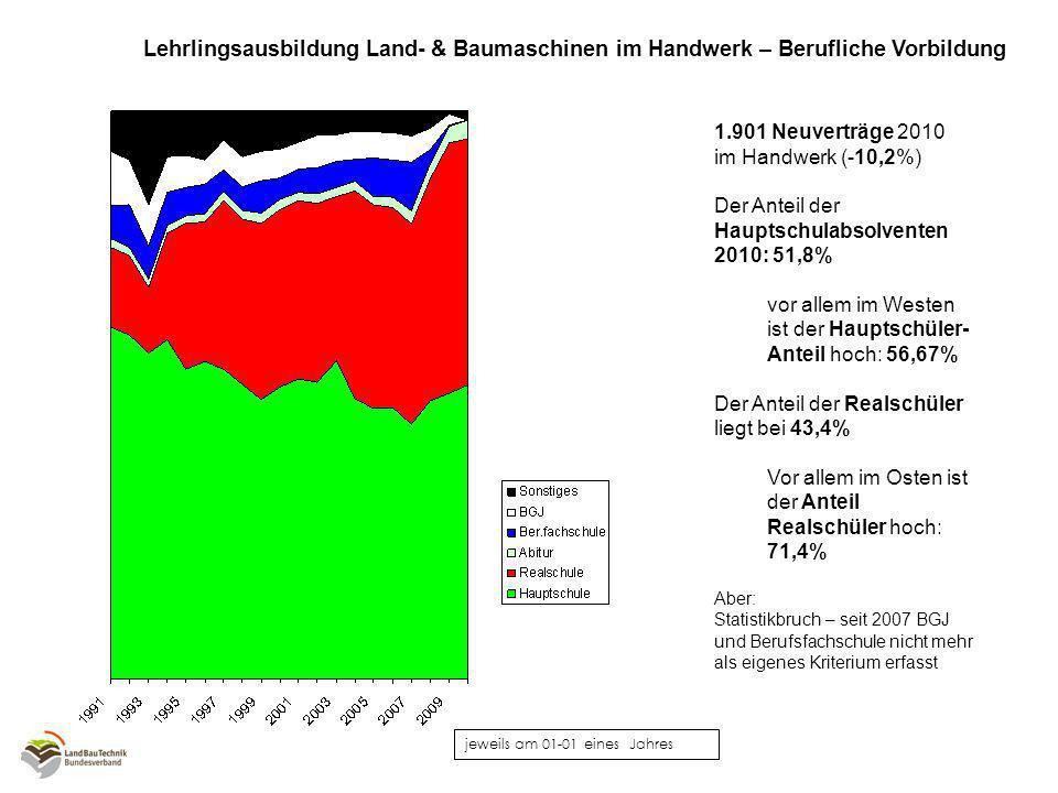 jeweils am 01-01 eines Jahres Lehrlingsausbildung Land- & Baumaschinen im Handwerk - Abbrecherquoten Die Zahl der Abbrecher insgesamt vergleichsweise niedrig (Quote: 3,5%)