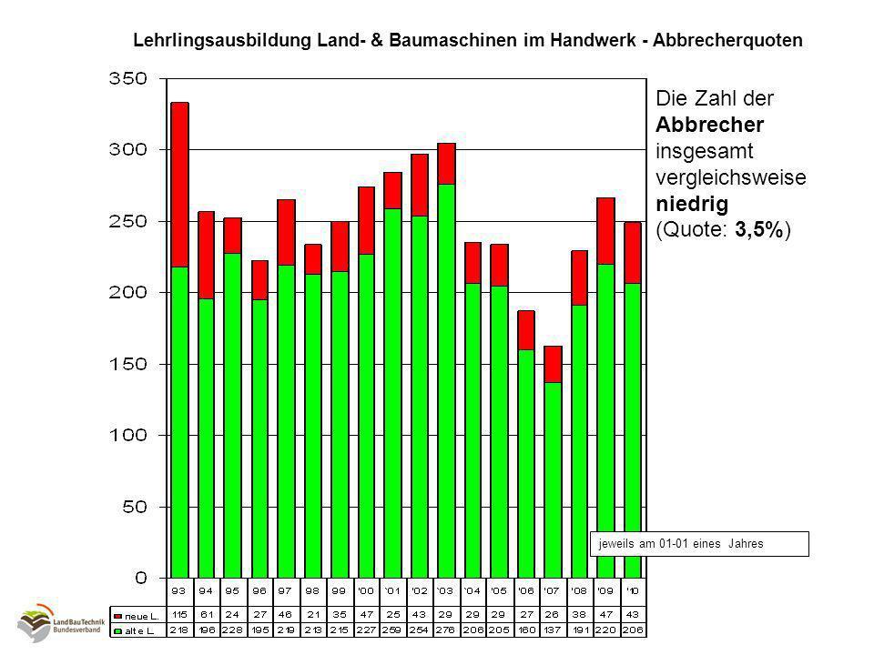 Jeweils am 01-01 eines Jahres Lehrlingsausbildung Land- & Baumaschinen – Entwicklung mit IHK *Die Lehrlingszahlen Land- & Baumaschinen aus Handwerk und IHK zusammen zeigen bereits seit 2003 einen regelmäßigen Zuwachs: *2009: 7565 Lehrlinge (+2,1%) *2003 bis 2009: im Mittel jährlich 2,4%
