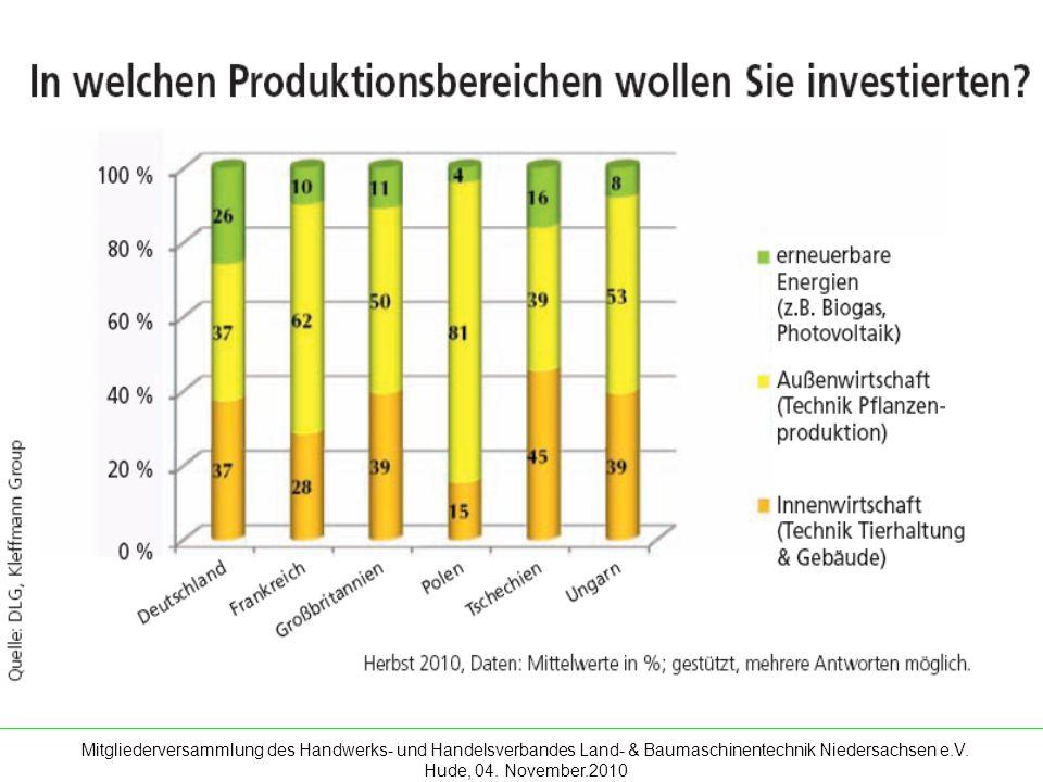 Mitgliederversammlung des Handwerks- und Handelsverbandes Land- & Baumaschinentechnik Niedersachsen e.V. Hude, 04. November.2010