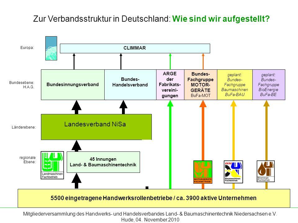 Mitgliederversammlung des Handwerks- und Handelsverbandes Land- & Baumaschinentechnik Niedersachsen e.V. Hude, 04. November.2010 Zur Verbandsstruktur