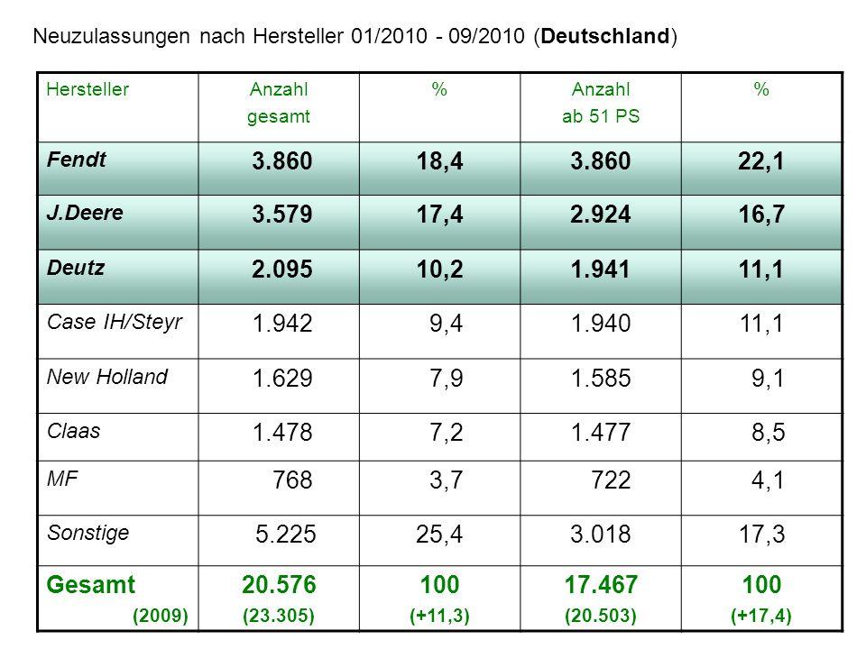 HerstellerAnzahl gesamt %Anzahl ab 51 PS % Fendt 3.86018,43.86022,1 J.Deere 3.57917,42.92416,7 Deutz 2.09510,21.94111,1 Case IH/Steyr 1.942 9,41.94011