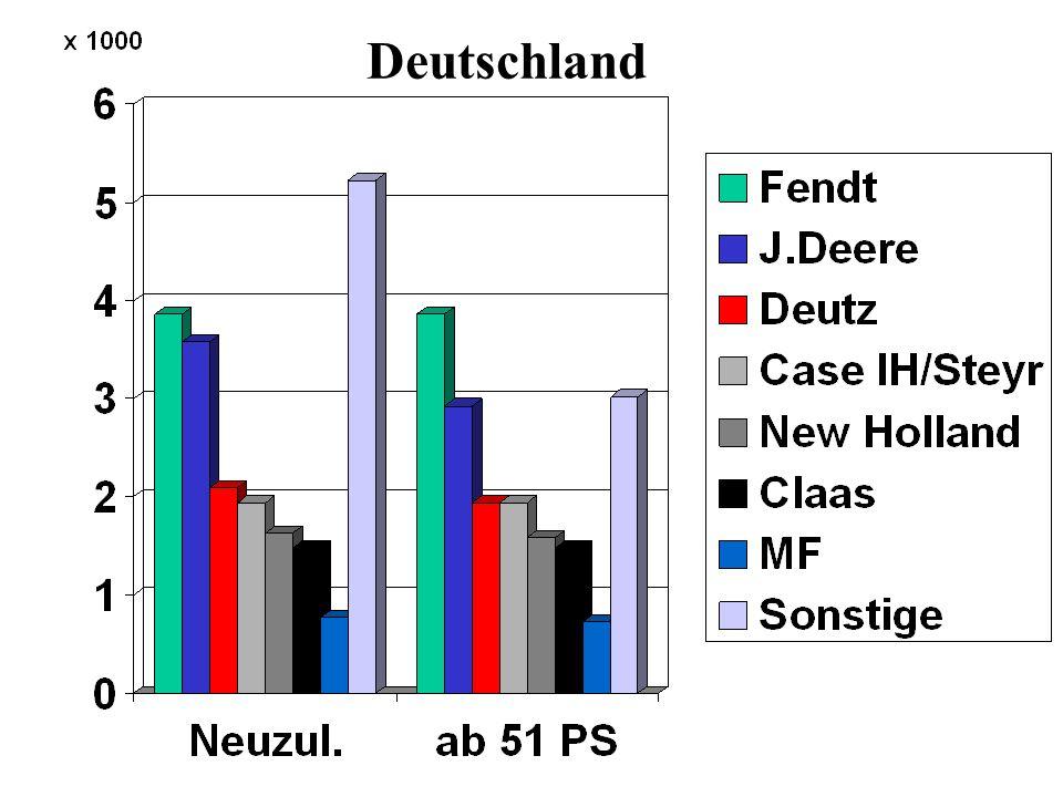 HerstellerAnzahl gesamt %Anzahl ab 51 PS % Fendt 60722,560725,6 J.Deere 44116,336715,5 Deutz 27410,126311,1 Claas 27310,127311,5 Case IH/Steyr 242 9,024210,2 New Holland 241 8,9231 9,7 MF 80 3,0 79 3,3 Sonstige 54520,231113,1 Gesamt (2009) 2.703 (2.968) 100 (+9,8) 2.373 (2.706) 100 (+14,0) Neuzulassungen nach Hersteller 01/2010 - 09/2010 (Niedersachsen)