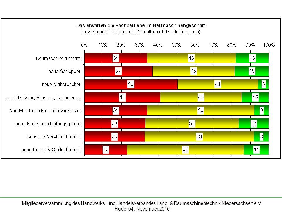Mitgliederversammlung des Handwerks- und Handelsverbandes Land- & Baumaschinentechnik Niedersachsen e.V. Hude, 04. November.2010 Bericht zu