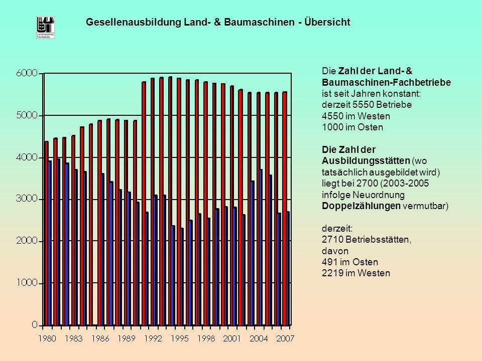 Gesellenausbildung Land- & Baumaschinen - Übersicht Die Zahl der Land- & Baumaschinen-Fachbetriebe ist seit Jahren konstant: derzeit 5550 Betriebe 455