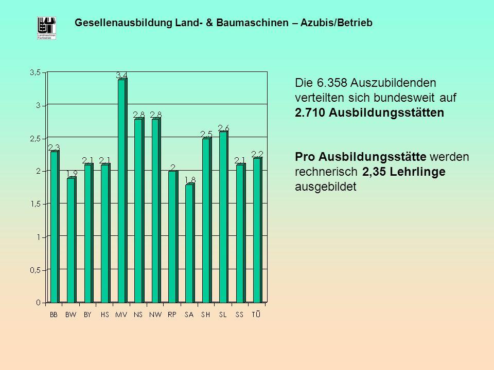 Gesellenausbildung Land- & Baumaschinen – Azubis/Betrieb Die 6.358 Auszubildenden verteilten sich bundesweit auf 2.710 Ausbildungsstätten Pro Ausbildu