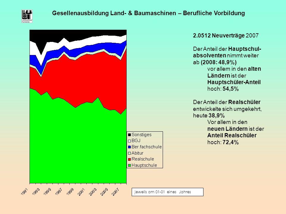 jeweils am 01-01 eines Jahres Gesellenausbildung Land- & Baumaschinen – Berufliche Vorbildung 2.0512 Neuverträge 2007 Der Anteil der Hauptschul- absol