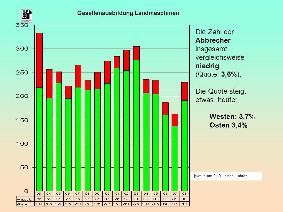jeweils am 01-01 eines Jahres Gesellenausbildung Landmaschinen Die Zahl der Abbrecher insgesamt vergleichsweise niedrig (Quote: 3,6%); Die Quote steig