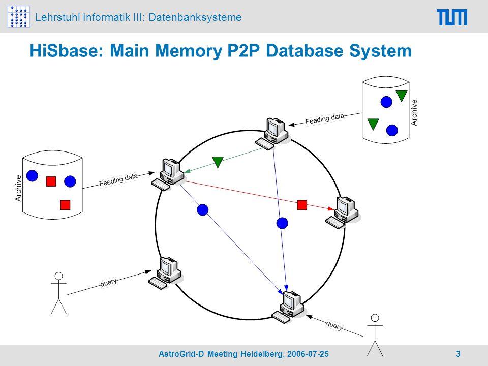 Lehrstuhl Informatik III: Datenbanksysteme AstroGrid-D Meeting Heidelberg, 2006-07-25 3 HiSbase: Main Memory P2P Database System