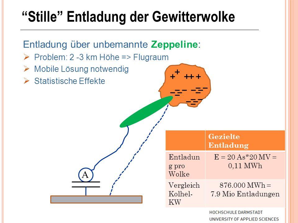 Stille Entladung der Gewitterwolke Entladung über unbemannte Zeppeline: Problem: 2 -3 km Höhe => Flugraum Mobile Lösung notwendig Statistische Effekte
