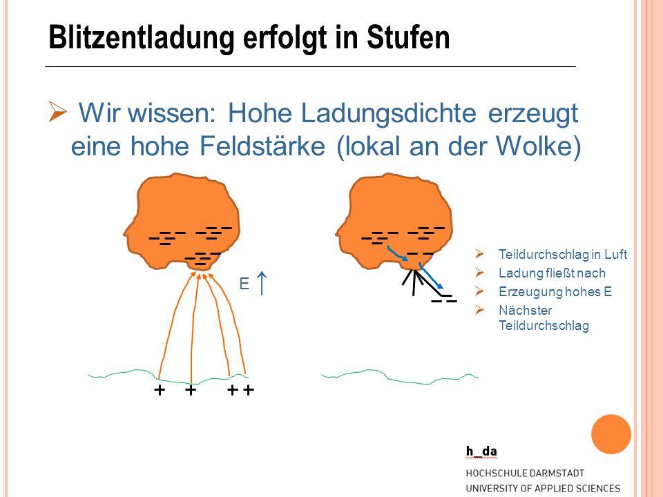 Blitzentladung erfolgt in Stufen Wir wissen: Hohe Ladungsdichte erzeugt eine hohe Feldstärke (lokal an der Wolke) E Teildurchschlag in Luft Ladung fli