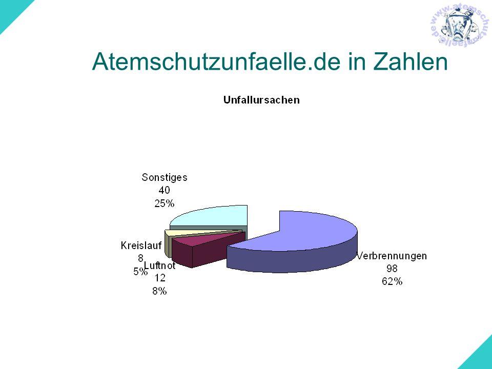 Atemschutzunfaelle.de in Zahlen