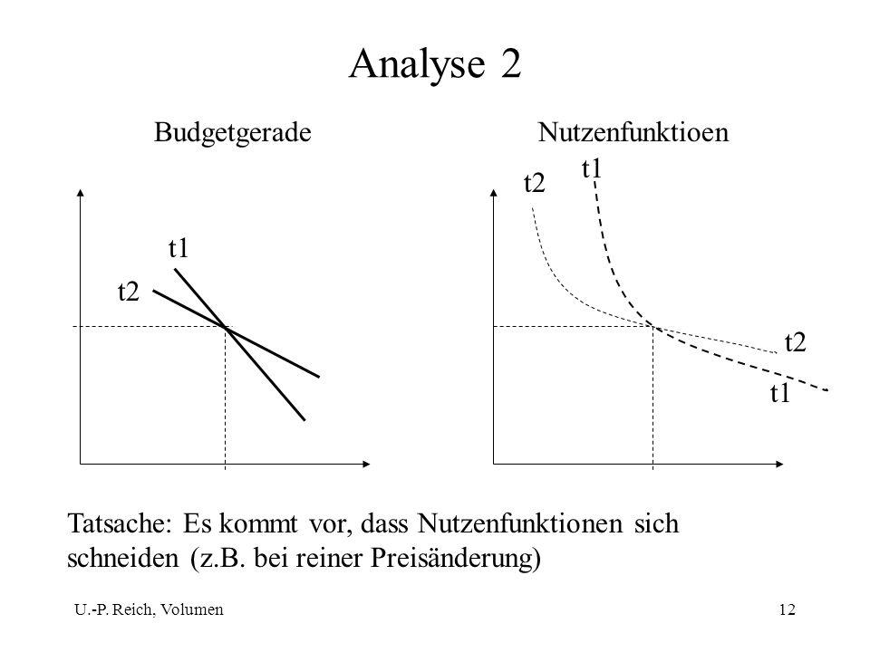 U.-P. Reich, Volumen12 Analyse 2 t2 t1 t2 t1 t2 t1 Tatsache: Es kommt vor, dass Nutzenfunktionen sich schneiden (z.B. bei reiner Preisänderung) Budget