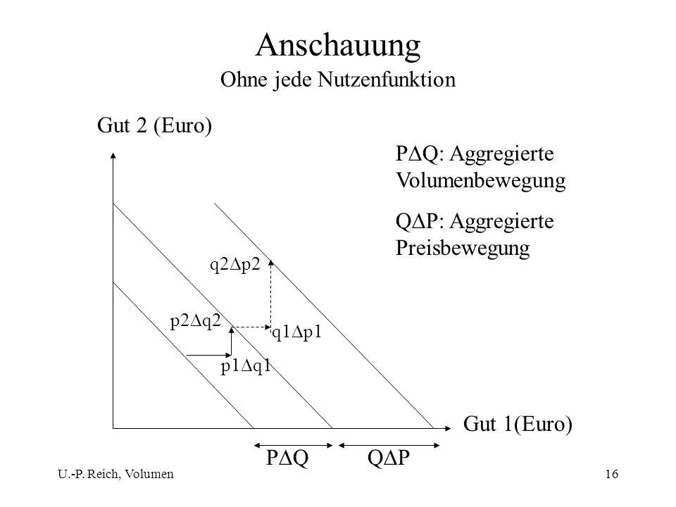U.-P. Reich, Volumen16 Anschauung Ohne jede Nutzenfunktion Gut 1(Euro) Gut 2 (Euro) p2 q2 q2 p2 q1 p1 p1 q1 P QQ P P Q: Aggregierte Volumenbewegung Q