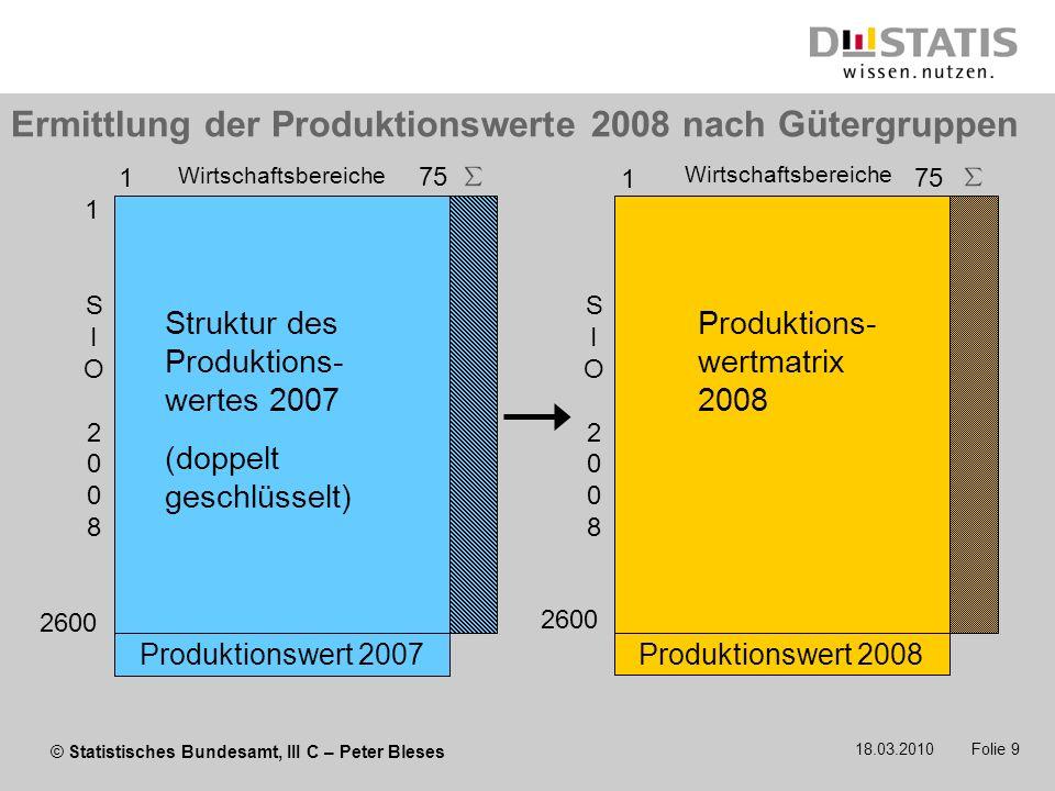 © Statistisches Bundesamt, III C – Peter Bleses 18.03.2010 Folie 9 Ermittlung der Produktionswerte 2008 nach Gütergruppen 2600 1 75 Produktions- wertm