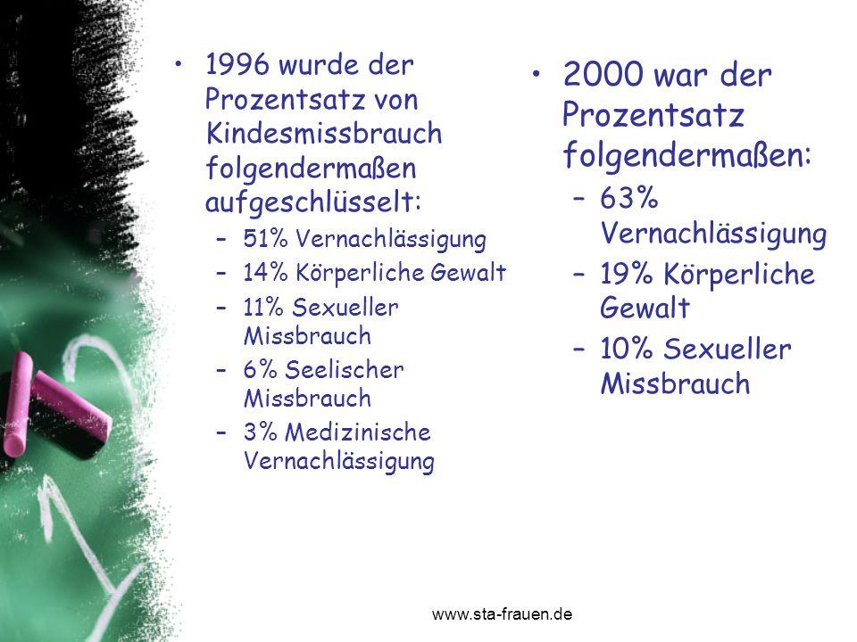 www.sta-frauen.de 1996 wurde der Prozentsatz von Kindesmissbrauch folgendermaßen aufgeschlüsselt: –51% Vernachlässigung –14% Körperliche Gewalt –11% S