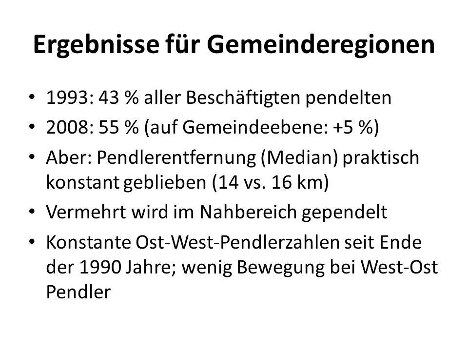 Ergebnisse für Gemeinderegionen 1993: 43 % aller Beschäftigten pendelten 2008: 55 % (auf Gemeindeebene: +5 %) Aber: Pendlerentfernung (Median) praktis