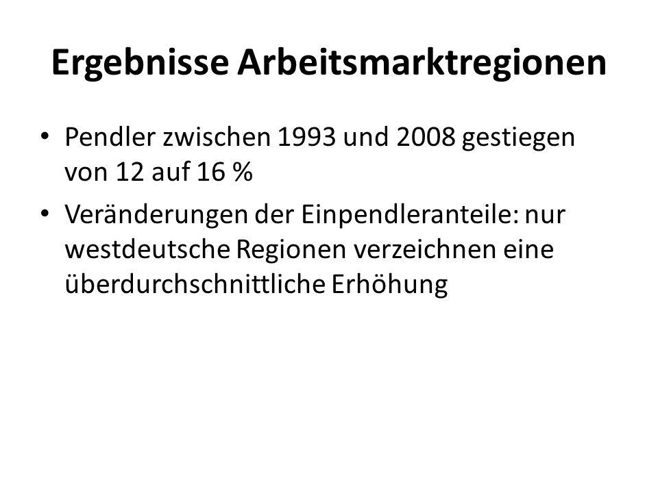 Ergebnisse Arbeitsmarktregionen Pendler zwischen 1993 und 2008 gestiegen von 12 auf 16 % Veränderungen der Einpendleranteile: nur westdeutsche Regione