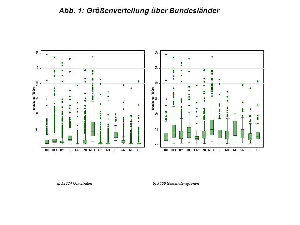 a) 12224 Gemeinden b) 3000 Gemeinderegionen Abb. 1: Größenverteilung über Bundesländer
