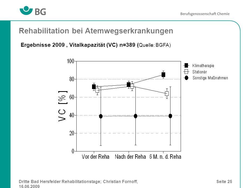 Dritte Bad Hersfelder Rehabilitationstage; Christian Fornoff, 16.06.2009 Seite 25 Rehabilitation bei Atemwegserkrankungen Ergebnisse 2009, Vitalkapazi