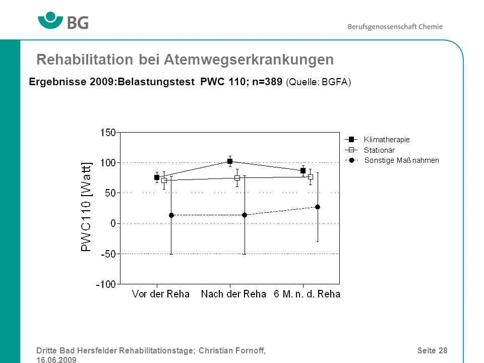 Dritte Bad Hersfelder Rehabilitationstage; Christian Fornoff, 16.06.2009 Seite 28 Rehabilitation bei Atemwegserkrankungen Ergebnisse 2009:Belastungste