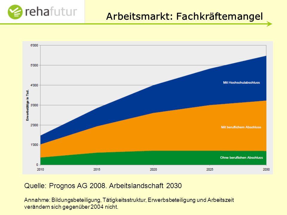 Arbeitsmarkt: Fachkräftemangel Quelle: Prognos AG 2008.