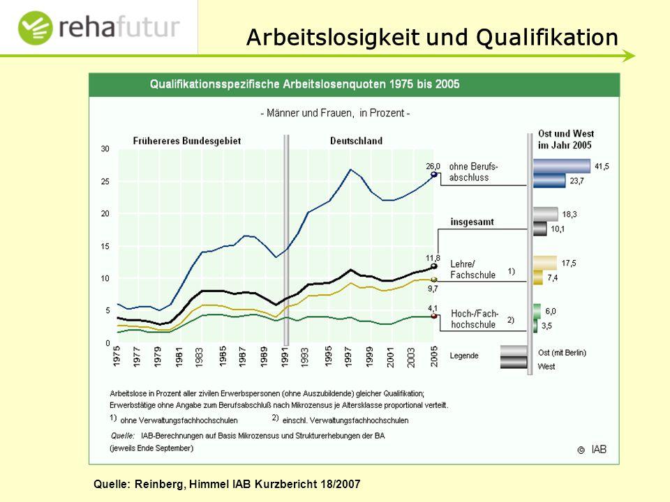 Arbeitslosigkeit und Qualifikation Quelle: Reinberg, Himmel IAB Kurzbericht 18/2007