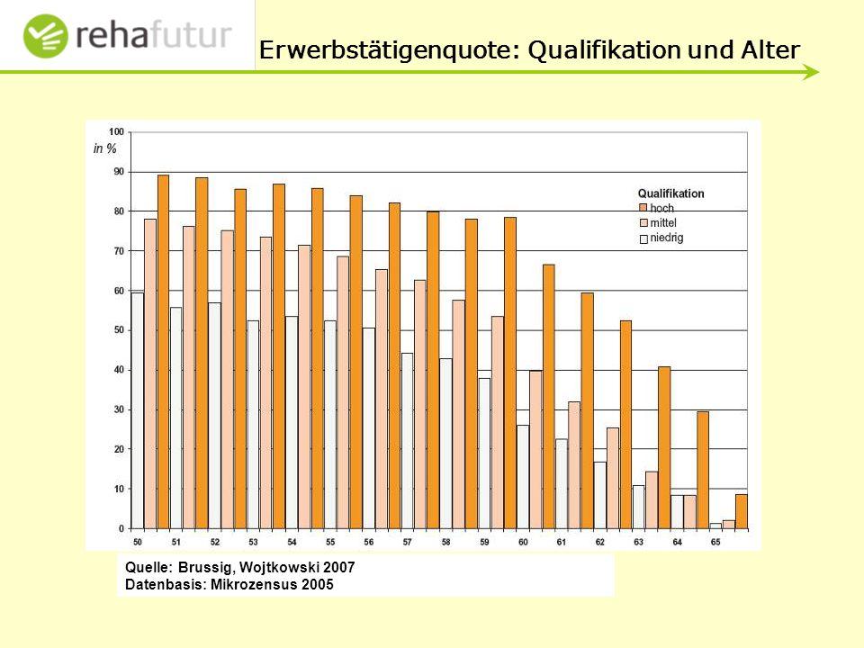 Quelle: Brussig, Wojtkowski 2007 Datenbasis: Mikrozensus 2005 Erwerbstätigenquote: Qualifikation und Alter