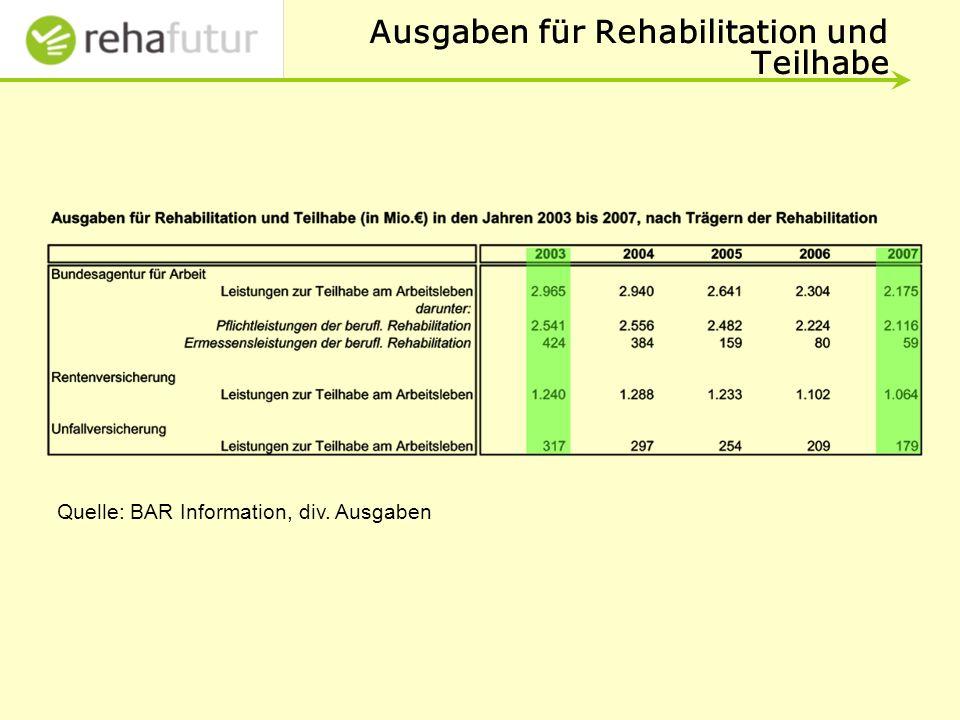 Ausgaben für Rehabilitation und Teilhabe Quelle: BAR Information, div. Ausgaben