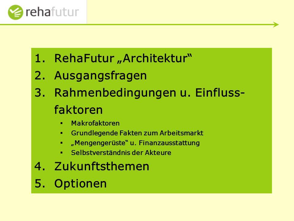 1.RehaFutur Architektur 2.Ausgangsfragen 3.Rahmenbedingungen u.