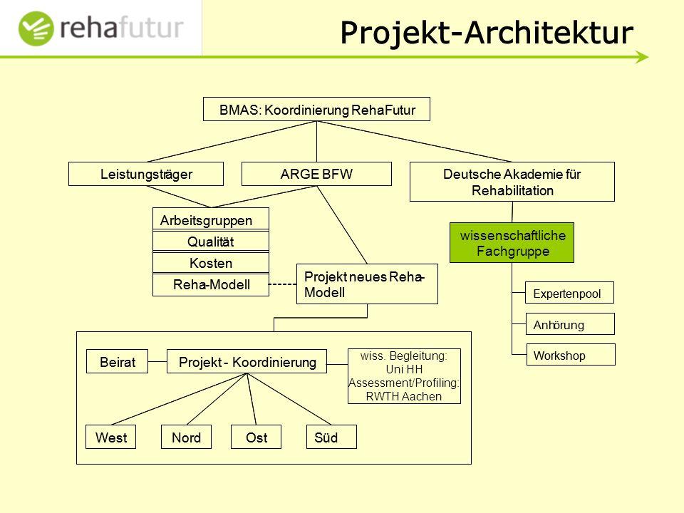 Projekt-Architektur
