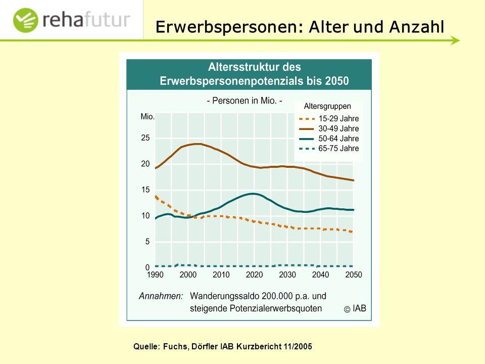 Erwerbspersonen: Alter und Anzahl Quelle: Fuchs, Dörfler IAB Kurzbericht 11/2005