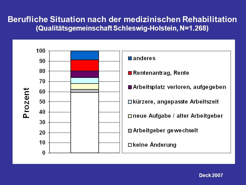 Berufliche Situation nach der medizinischen Rehabilitation (Qualitätsgemeinschaft Schleswig-Holstein, N=1.268) Deck 2007