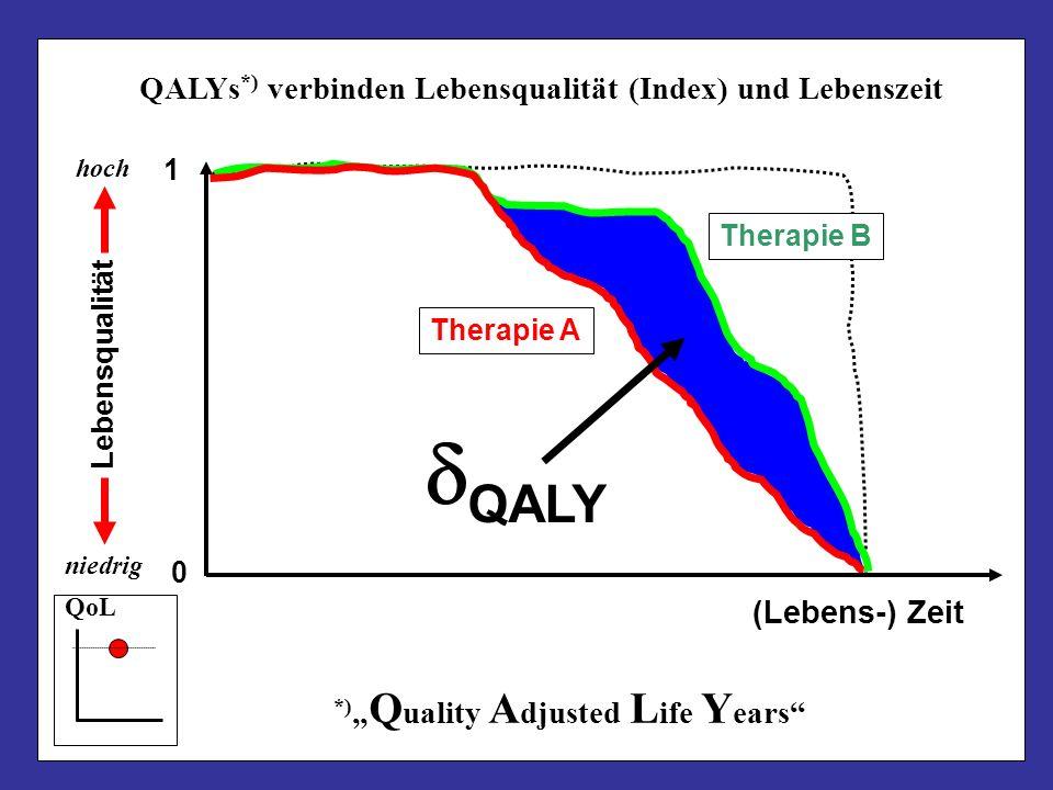 Therapie A Therapie B QALY Lebensqualität hoch niedrig (Lebens-) Zeit 0 1 QoL QALYs *) verbinden Lebensqualität (Index) und Lebenszeit *) Q uality A d
