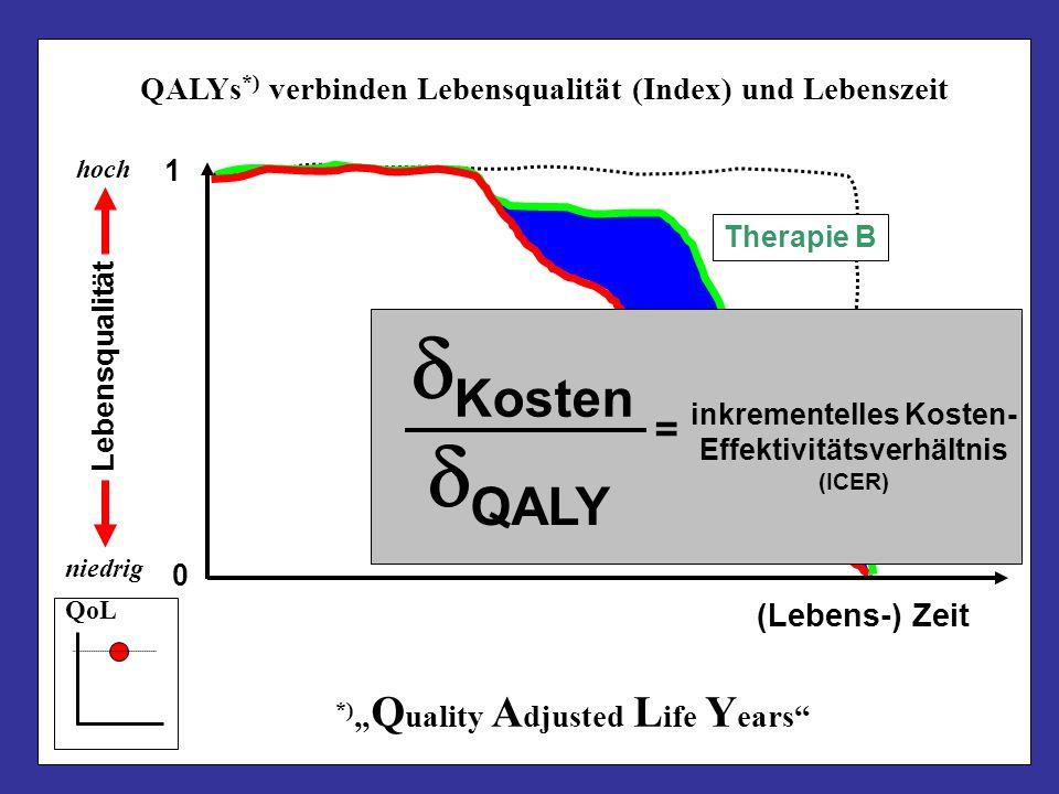 Therapie B Lebensqualität hoch niedrig (Lebens-) Zeit 0 1 QoL QALYs *) verbinden Lebensqualität (Index) und Lebenszeit *) Q uality A djusted L ife Y e
