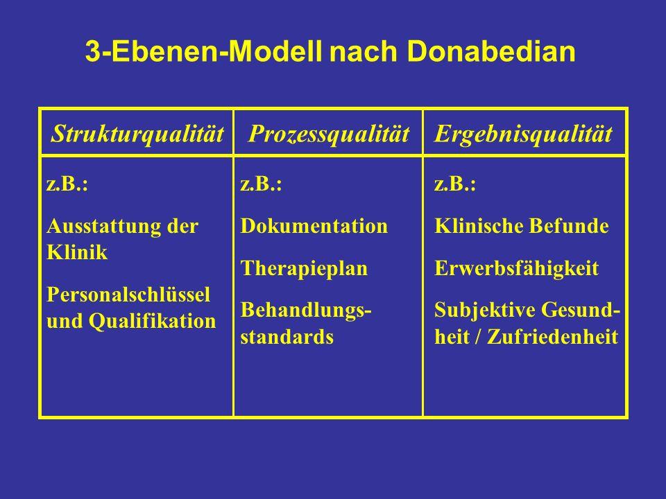3-Ebenen-Modell nach Donabedian StrukturqualitätProzessqualitätErgebnisqualität z.B.: Ausstattung der Klinik Personalschlüssel und Qualifikation z.B.: