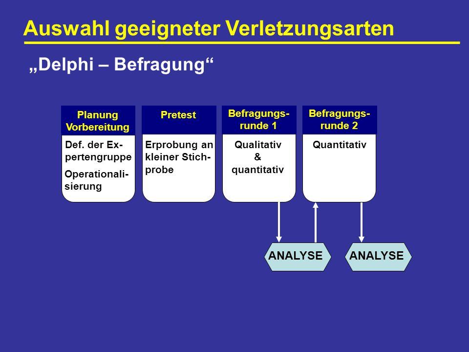 Auswahl geeigneter Verletzungsarten Delphi – Befragung Planung Vorbereitung Def. der Ex- pertengruppe Operationali- sierung Pretest Erprobung an klein